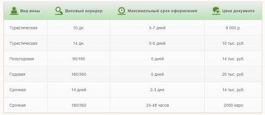 На фото показаны цены на оформление шенгенской визы в случае, если документы оформляет не сам турист, а какая-либо сторонняя компания